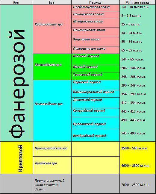 ισότοπα των μητρικών ισοτόπων που χρησιμοποιούνται συνήθως στην ραδιομετρικήζώδιο χρονολόγηση εφαρμογή